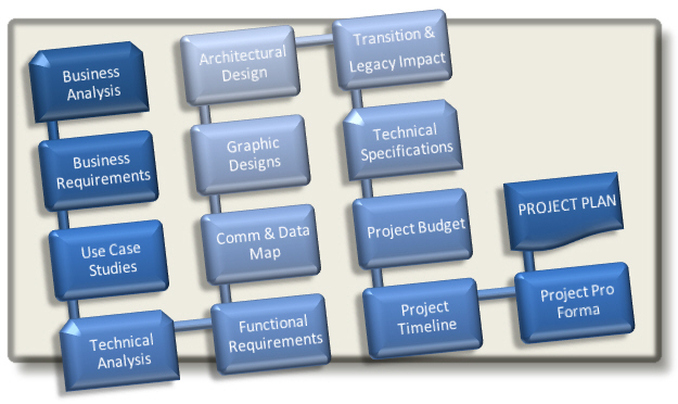 Project Planning Services